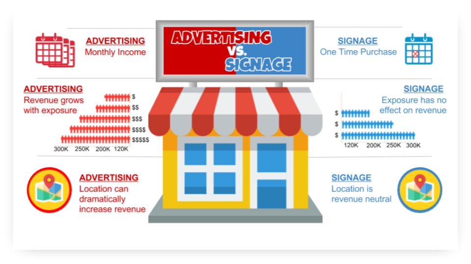 Advertising vs. Signs infographic